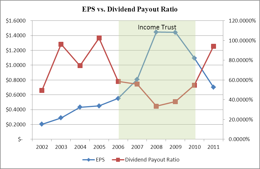 EPS vs. Dividend Payout Ratio