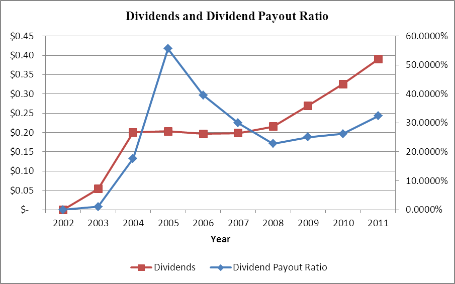 HLF.TO Dividends and Dividend Payout Ratio