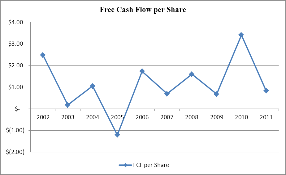 High Liner Foods Free Cash Flow per Share, 2002-2011