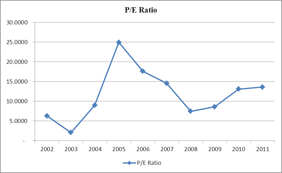 High Liner Foods P/E Ratio, 2002-2011