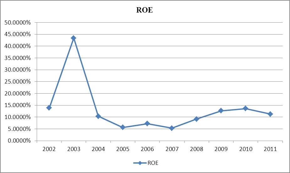 High Liner Foods ROE 2002-2011