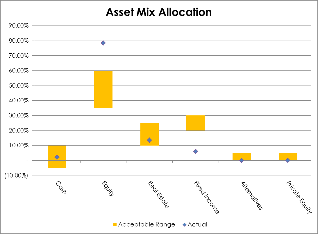 Asset Mix Allocation 2014-04