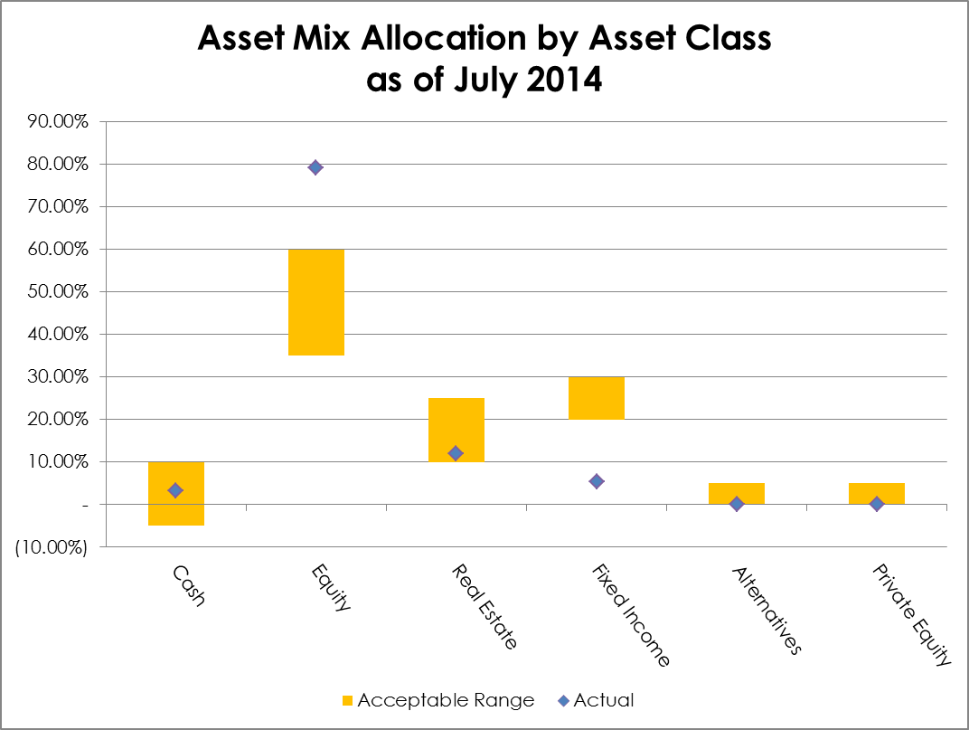 Asset Mix Allocation by Asset Class 2014-07