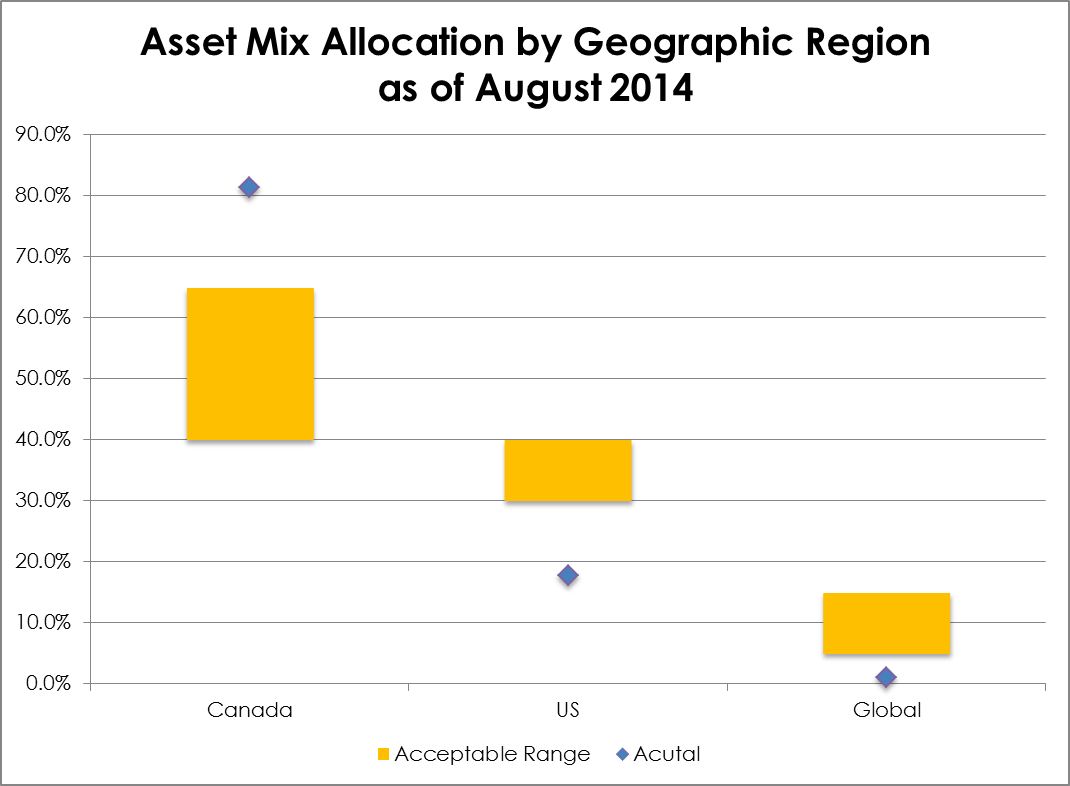 2014-08 Asset Mix Allocaiton by Geogrpahic Region