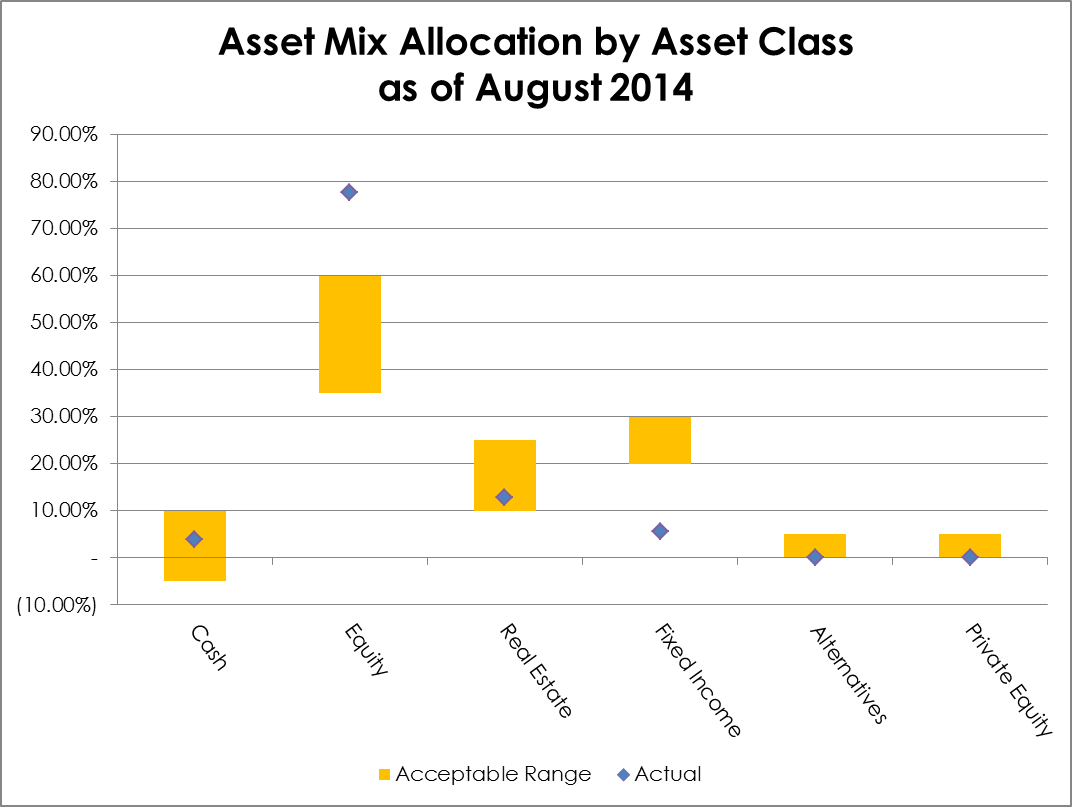 2014-08 Asset Mix Allocation by Asset Class