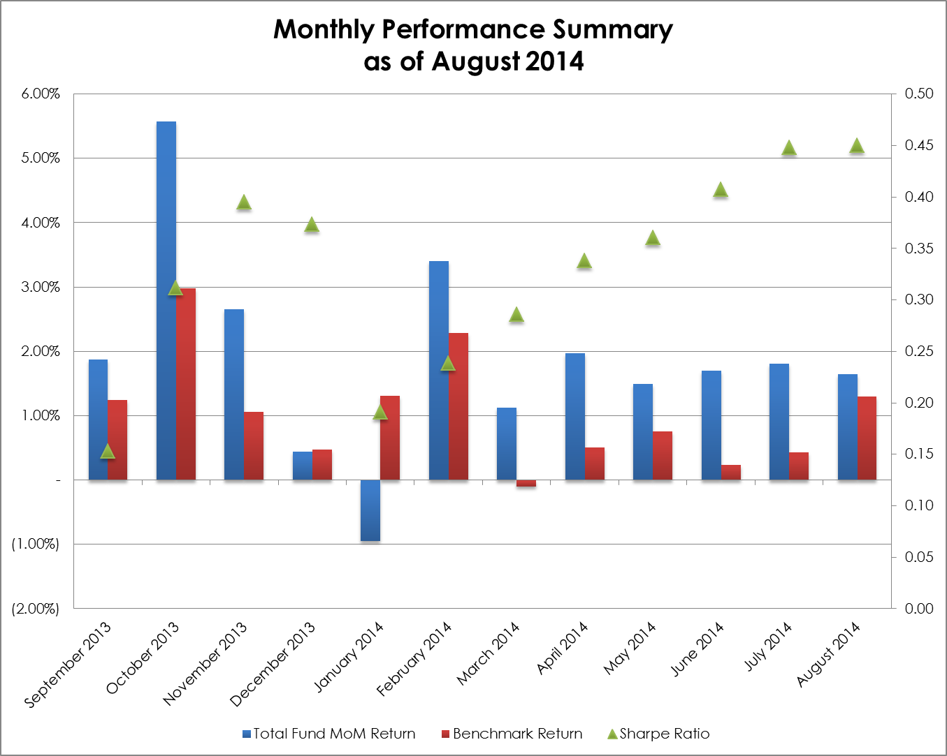 2014-08 Monthly Performance