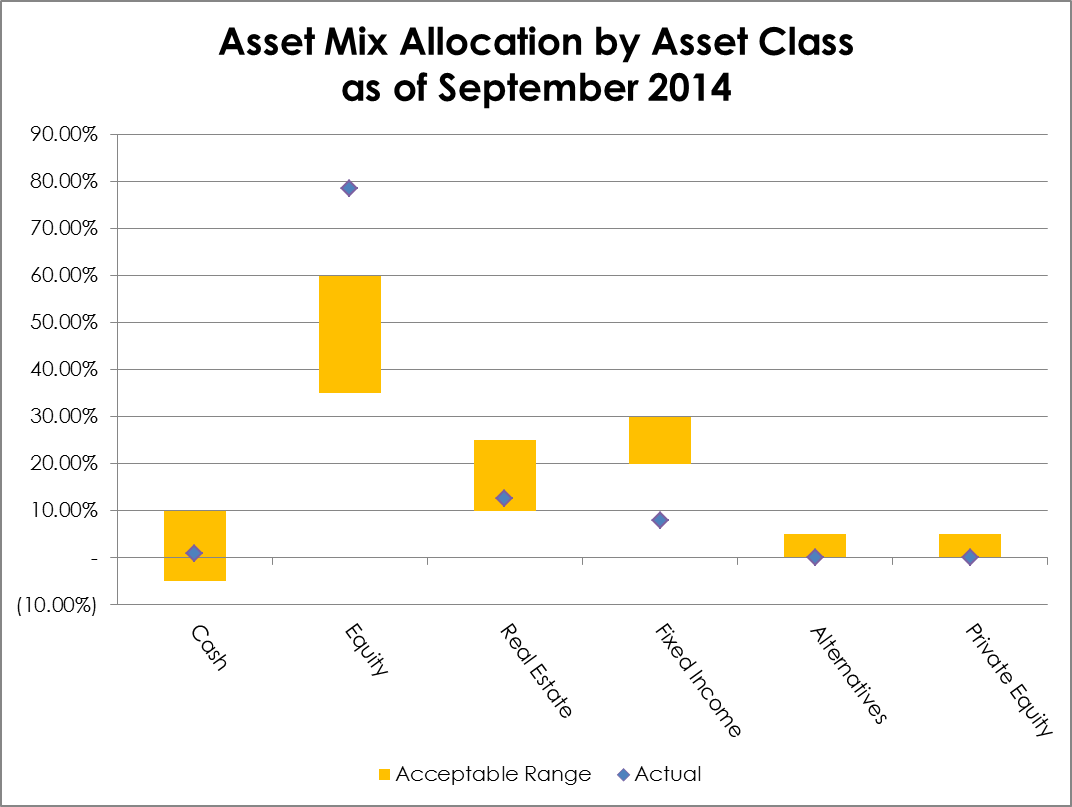 2014-09 Asset Mix Allocation by Asset Class
