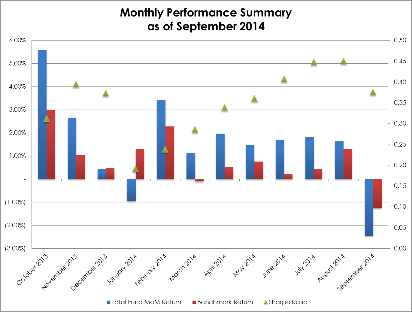 2014-09 Monthly Performance