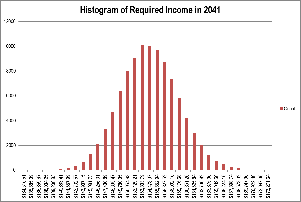 Histogram of Required Income in 2041