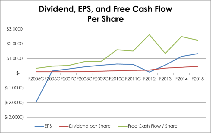 HLF.TO - 10 Year Dividend, EPS, and Free Cash Flow per Share