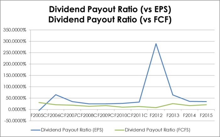 HLF.TO - 10 Year Dividend Payout vs EPS and Free Cash Flow