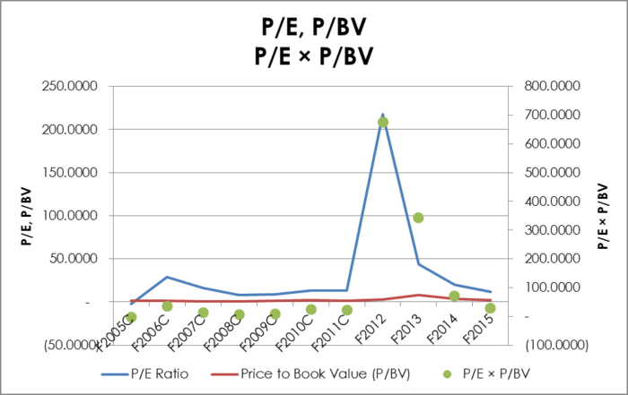 High Liner Foods - 10 Year P/E × P/BV