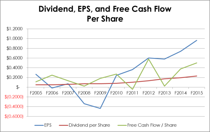 XTC.TO Dividend, EPS, and Free Cash Flow per Share