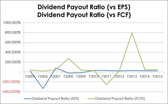 Dividend payout ratios against earnings per share and free cash flow per share