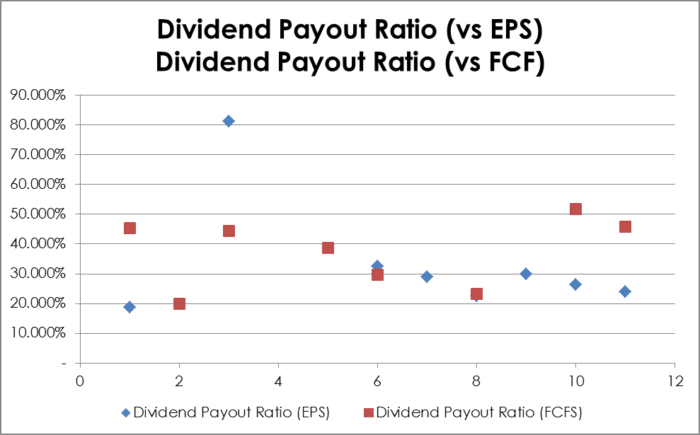 XTC.TO Dividend Payout Ratios against EPS and FCFPS Excluding Outliers