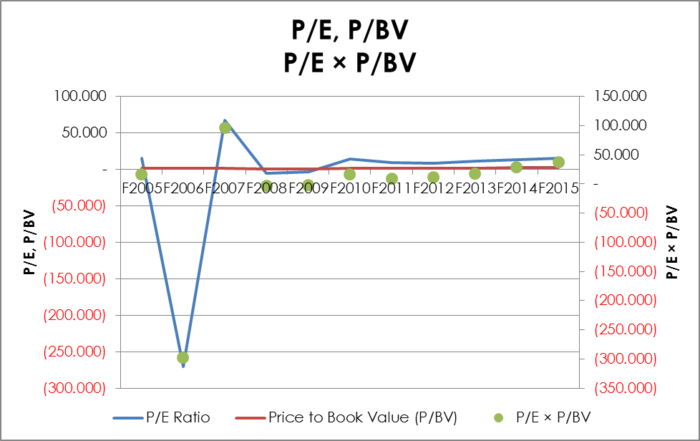 Price to Earnings, Price to Book Value, and Price to Book Value multiplied by Price to Earnings