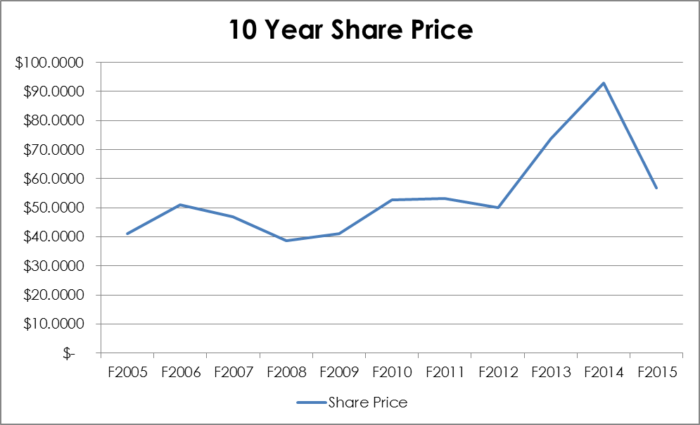 10 year share price