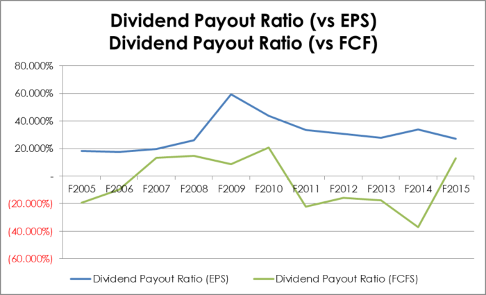 Dividend Payout Ratio vs EPS, Dividend Payout Ratio vs FCFS