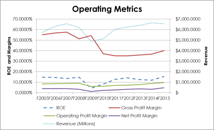 Revenue, ROE, and Margins