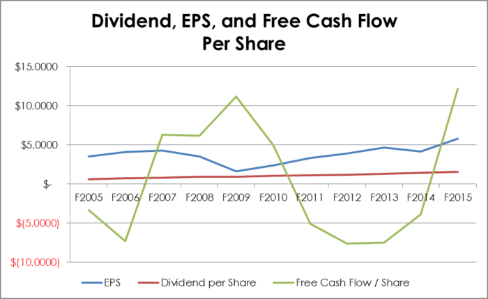 Dividend, Earnings, and Free Cash Flow per Share