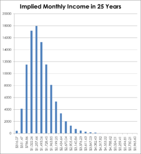 Implied Monthly Income From a LIRA at 4% After 25 Years of Growth