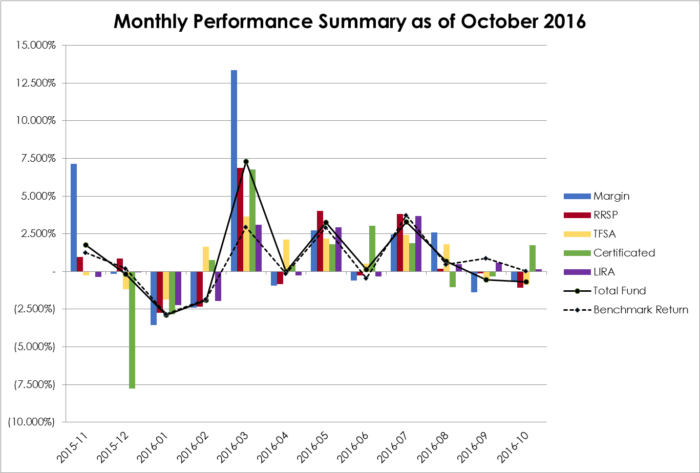 2016-10-monthly-performance