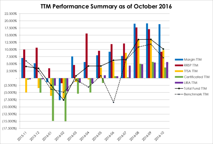 2016-10-ttm-performance-summary