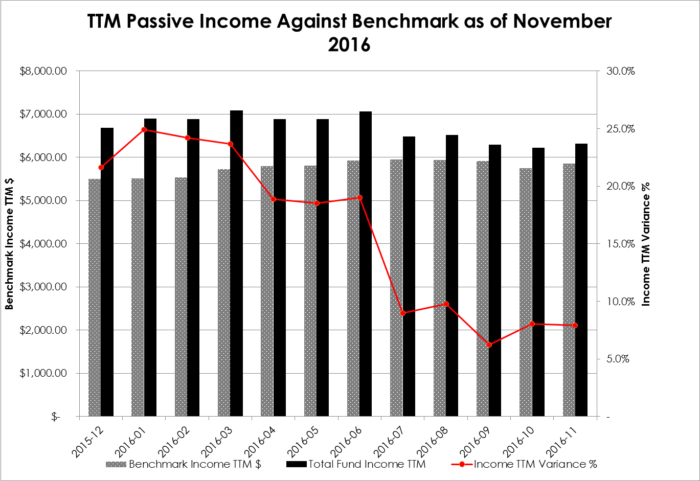Portfolio TTM Monthly Income as of November 2016