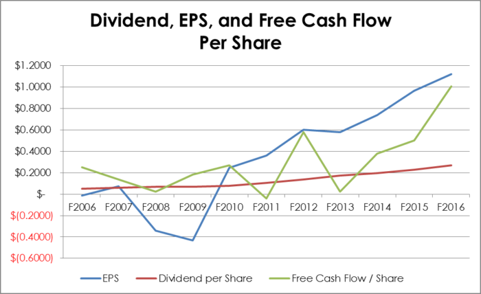 10 year Dividend, EPS, and Free Cash Flow per Share Growth