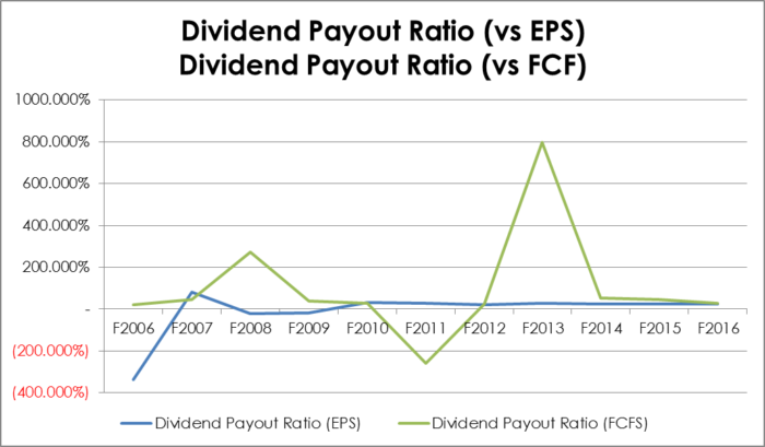 10 Year Dividend Payout Ratio vs EPS and FCFPS