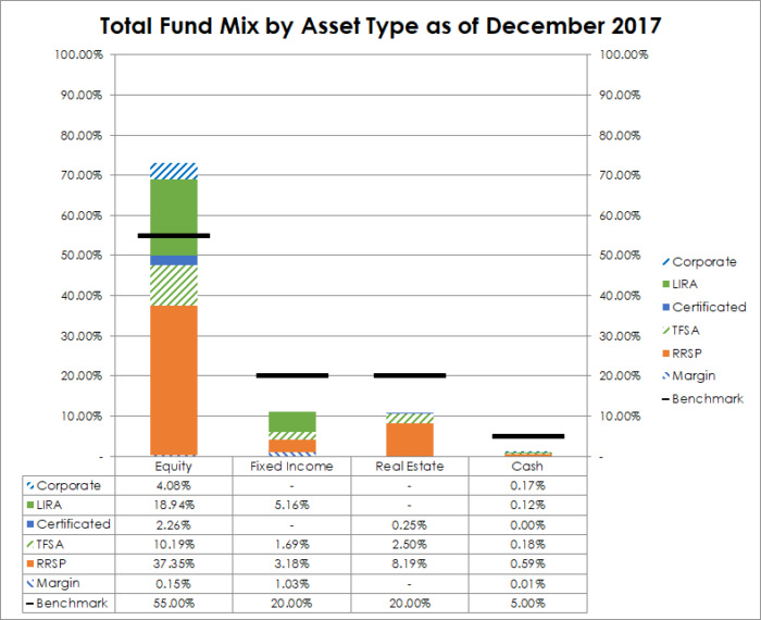 Asset Allocation as of December 2017