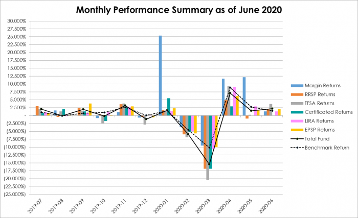 Monthly Performance Summary as of June 2020
