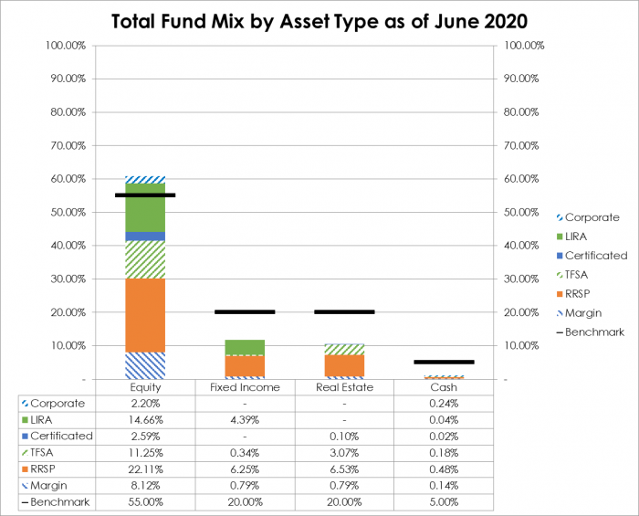 Total Fund Mix as of June 2020